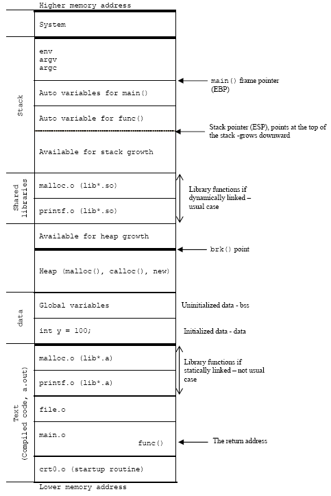 Illustration of C's process memory layout on an x86
