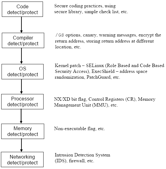 an analysis on stack based buffer overflow based on the experimental rh tenouk com C# Compiler Flowchart Online C Compiler