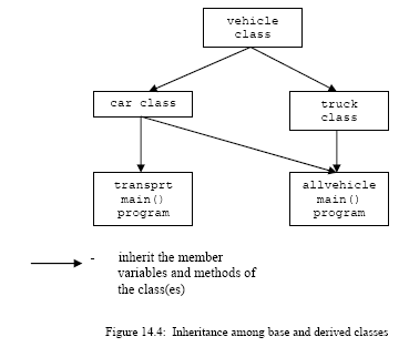 C++ object class hierarchy, based and derived class inheritance