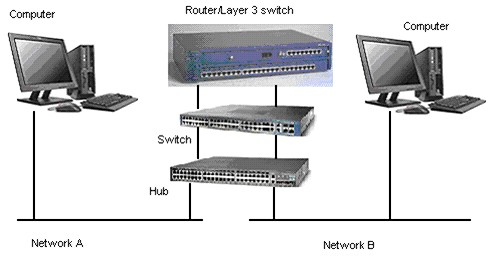A physical network connection illustration