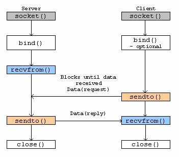 C socket programming tutorial