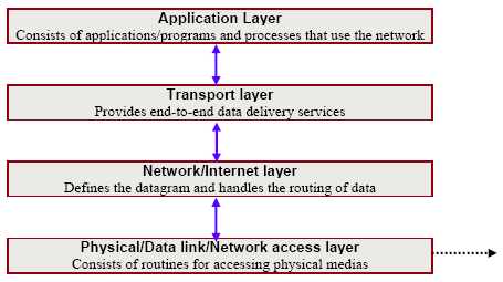 TCP/IP stack and their functionalities