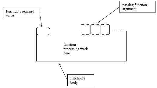 C/C++ function overall structure