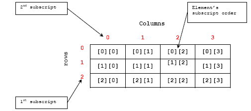 C C++ two dimensional array row column example