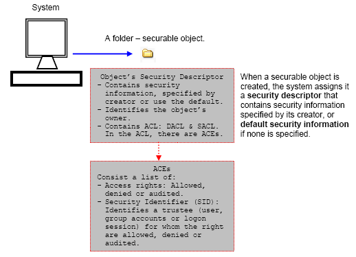 Securable objects and security descriptor