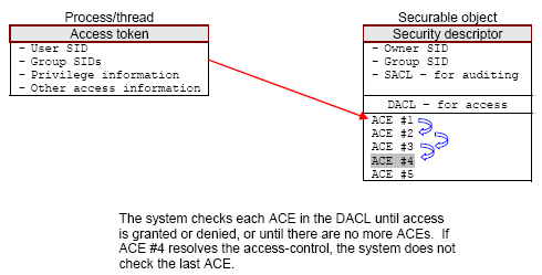 Windows SID ACL DACL SACL and ACE
