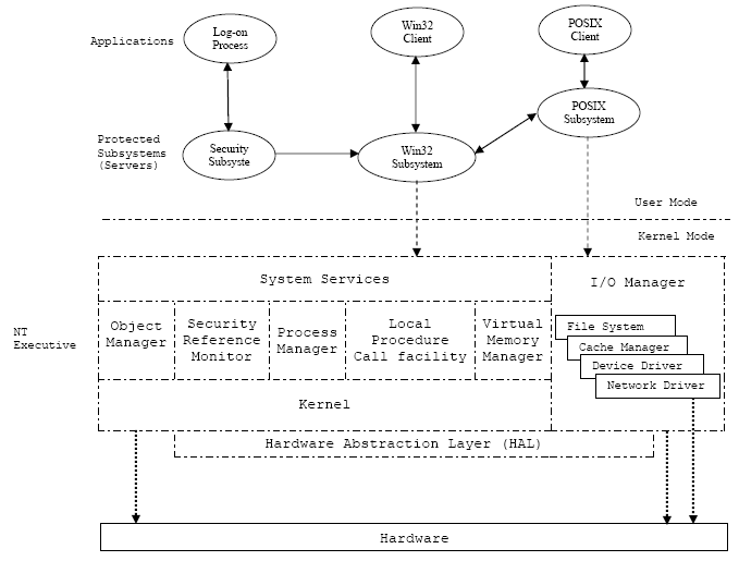 Windows NT Operating System layered struture