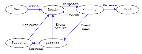 An example of a process state transition diagram