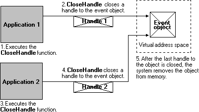 Application closing event object handles to remove object from memory