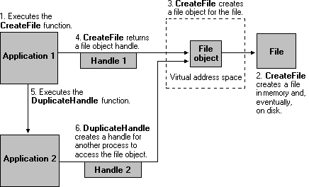 Two file handles refer to same file object
