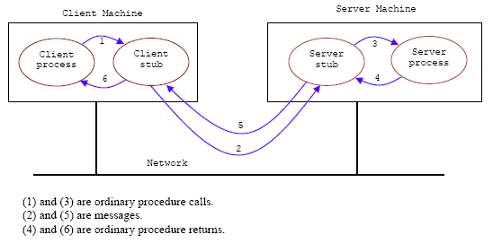 Remote Procedure Call (RPC) operation