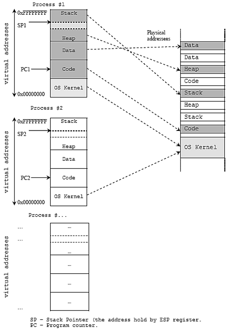 The Compiler Assembler Linker Loader And Process Address Space Tutorial Hacking The Process Of Building Programs Using C Language Notes And Illustrations