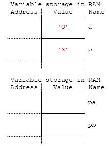 c assign pointer address