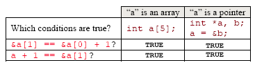 how to use char pointer array in c