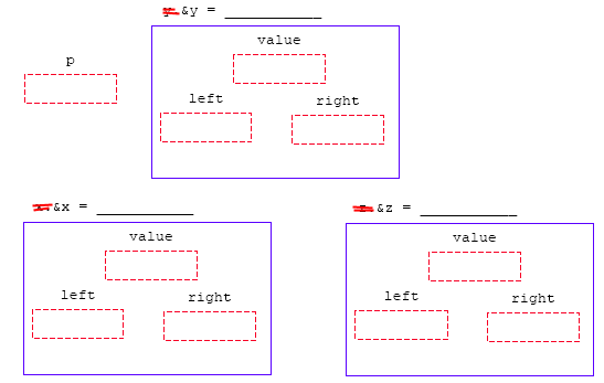 A practice on C programming tutorial for indirection