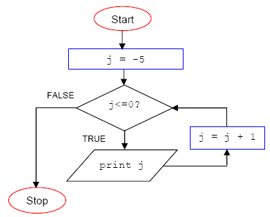 The C Programming On The While And Do While Repetition Program