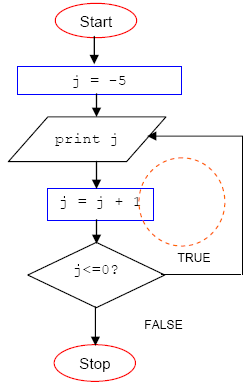 the c programming on the while and dowhile repetition