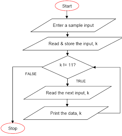 c flowchart The flowchart is a diagrammatic representation of any algorithm in c programming languagethe flowcharts are very helpful in explaining and writing programs.