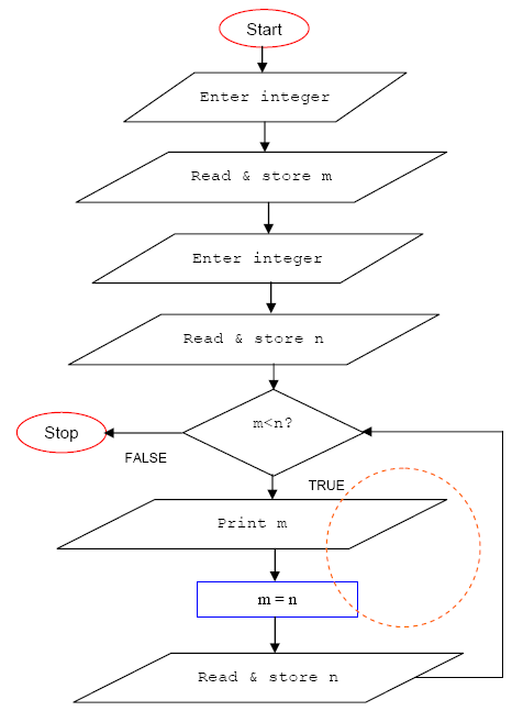 the while dowhile and for loop repetition c program