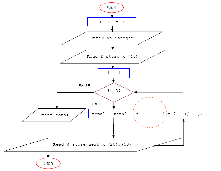 c programming flowchart example for loop control - C Program Flowchart
