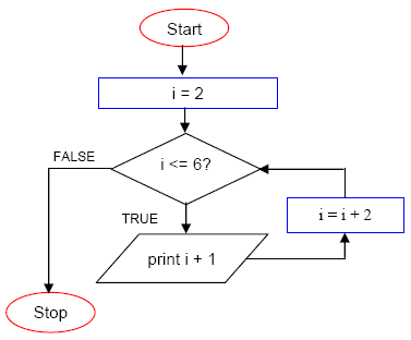 The C for loop repetition program control programming