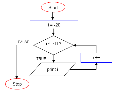 The C For Loop Repetition Program Control Programming Practice With