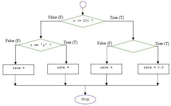 Computer programming tutorial using c language on the conditional c program control if else if flowchart diagram ccuart Image collections