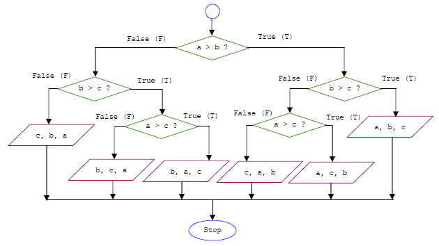 Computer programming tutorial using c language on the conditional c program control a complete if else if flowchart diagram ccuart Image collections