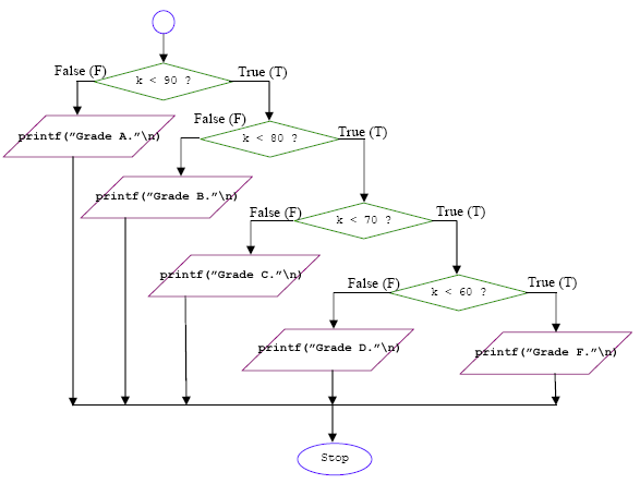Techniques and trick on how to program in c language using the c programming if else true false flowchart with answers ccuart Choice Image