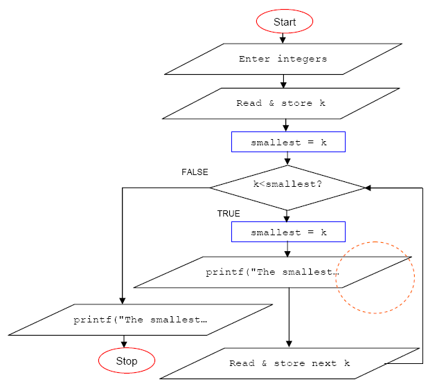 The C Program Examples For Learning The C Program Controls Or Loop