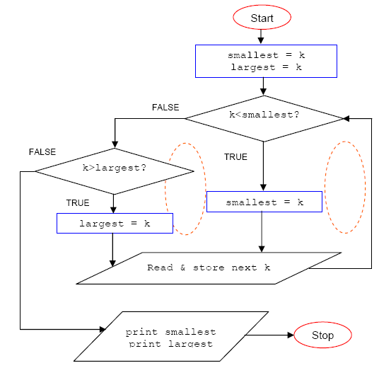 c programming flowchart in finding the samllest and largest integers