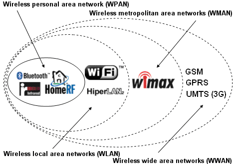 Network Security: Wireless Intrusion Prevention System